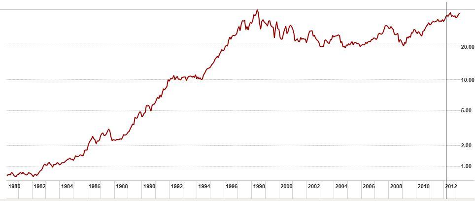 Coca Cola Company, en données mensuelles, taille d'origine 964x408 pixels