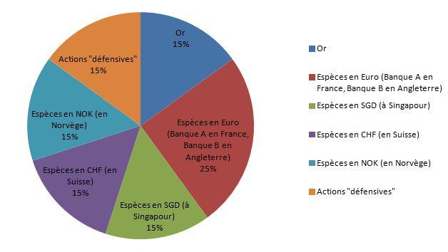 liquidités diversification