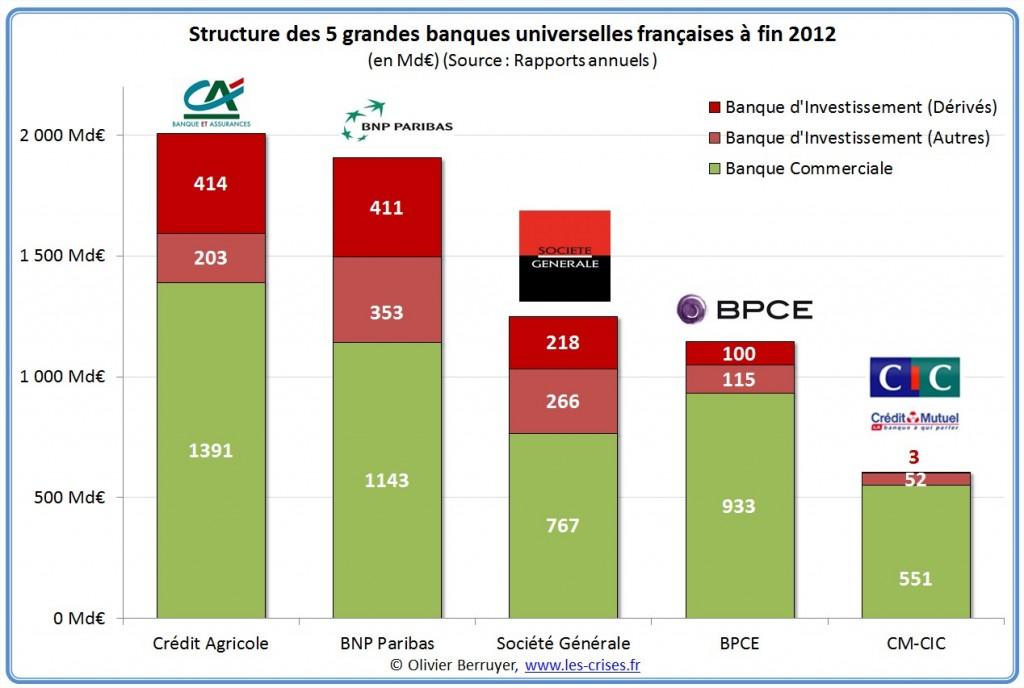 structure-systeme-bancaire-fr