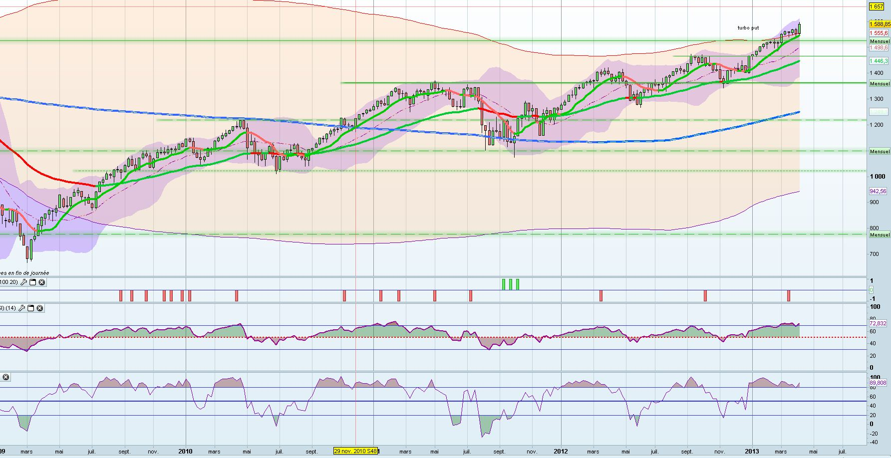 SP500 weekly 14 avril 2013