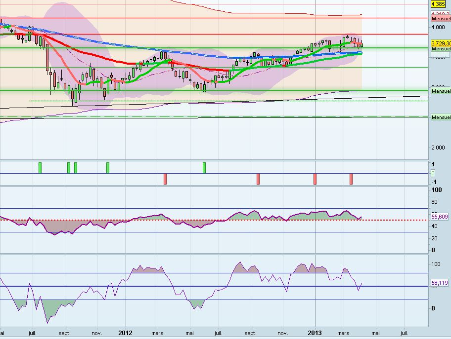 cac40_weekly_14 avril 2013