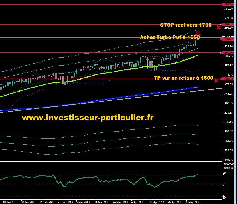 SP500 daily 15 mai 2013