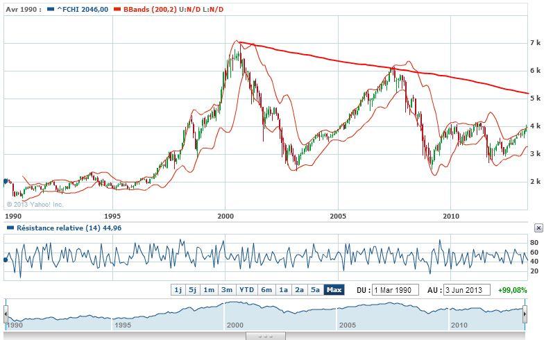 CAC40_long terme 1990-5 juin 2013