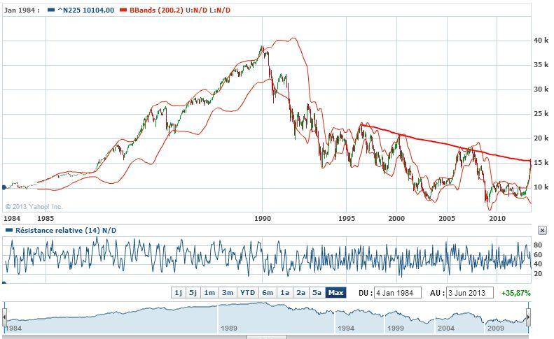 nikkei_long terme 1984-5 juin 2013