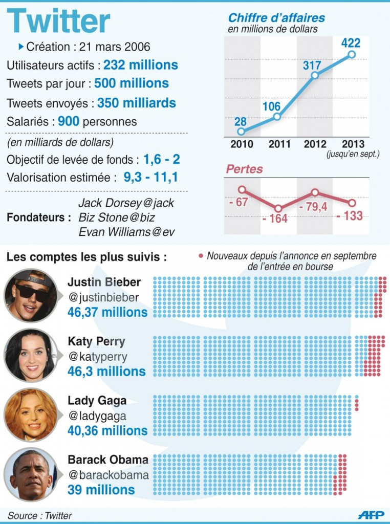 twitter 2013-2013