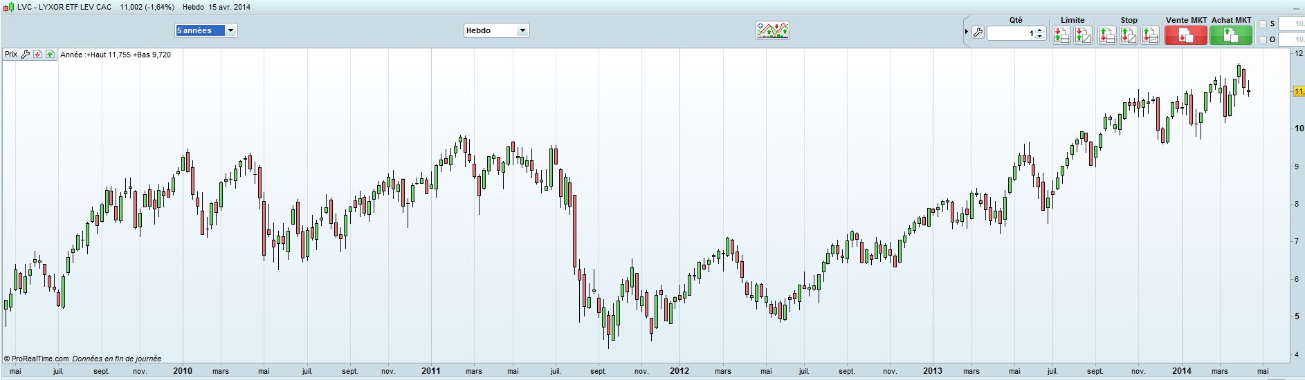 cac40_lvc_weekly 5 ans 15 avril 2014