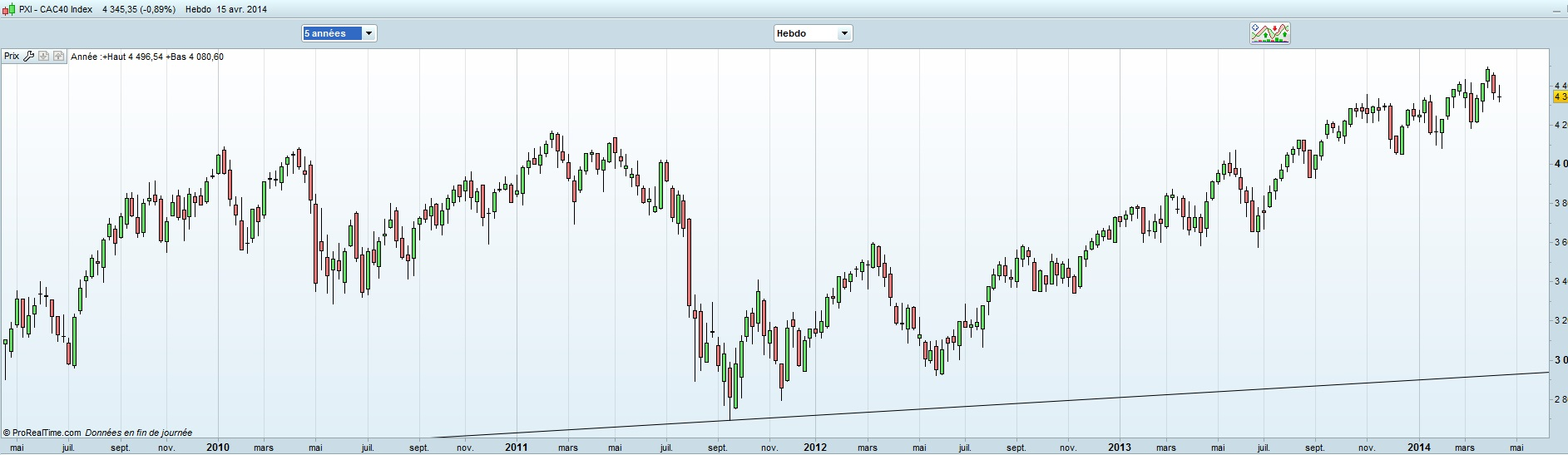 cac40_pxi_weekly 5 ans 15 avril 2014