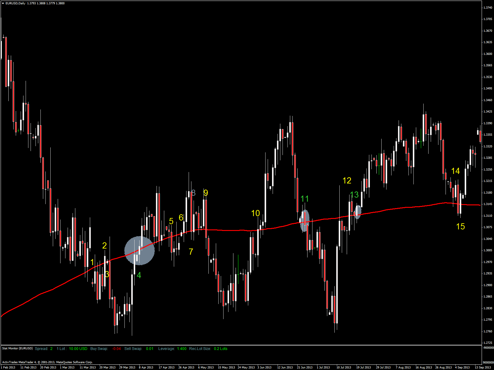 eur-usd-daily_10 avril 2014_mm200