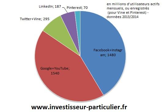 réseaux sociaux 2014_camembert