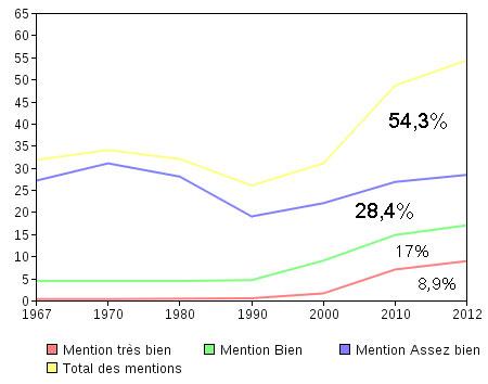 graphique_mentions_bac