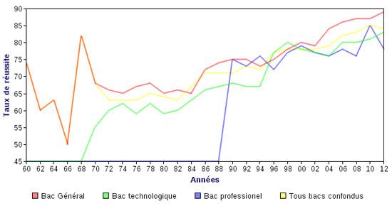 graphique_taux_reussite_bac