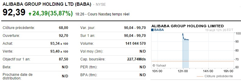 Alibaba_cours à l'introduction
