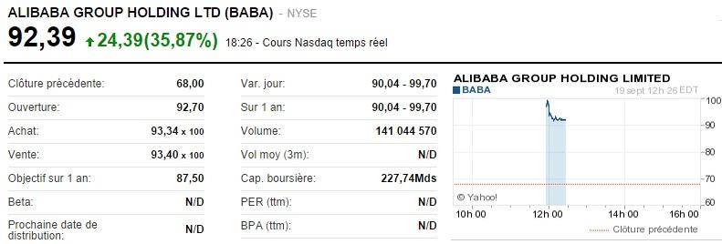 Alibaba_cours à l'introduction