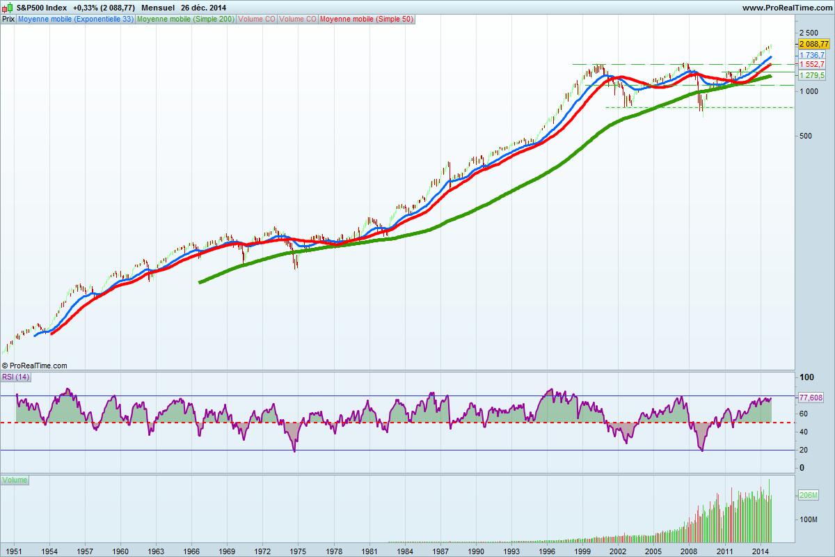 S&P500 Index 1950-2014