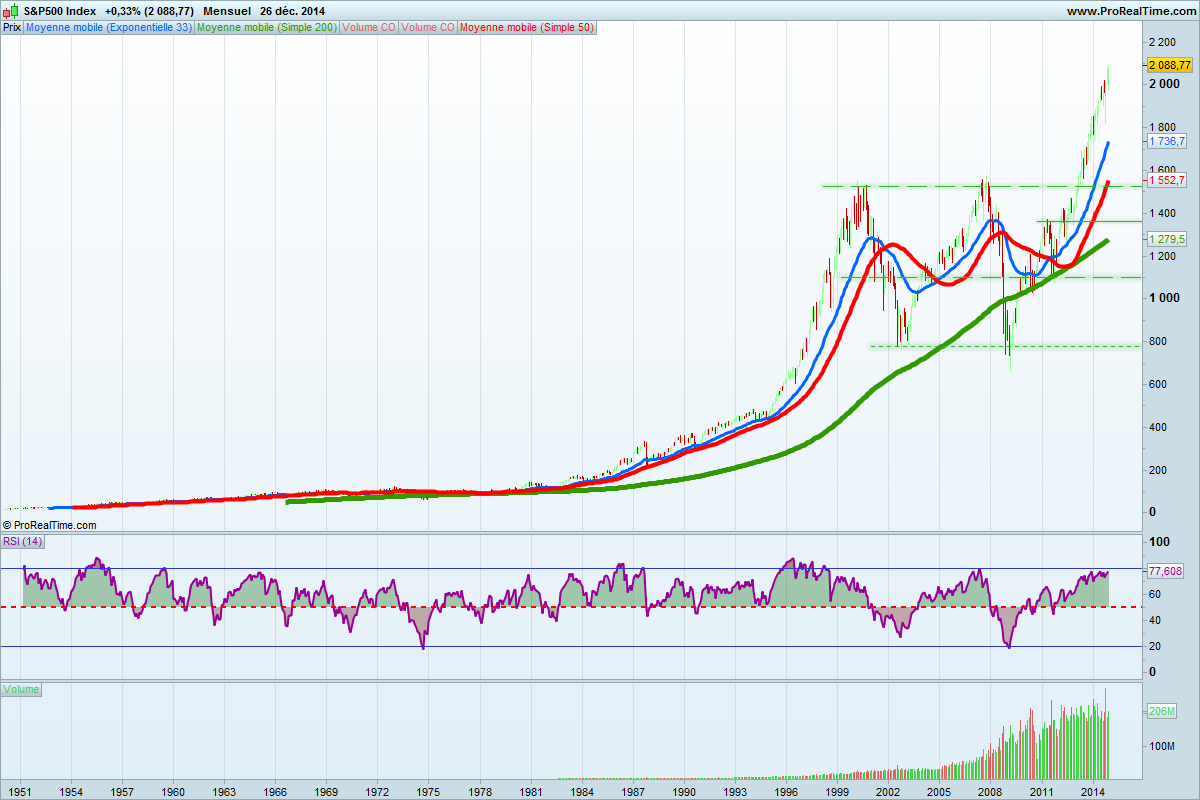 S&P500 Index1950-2014lin