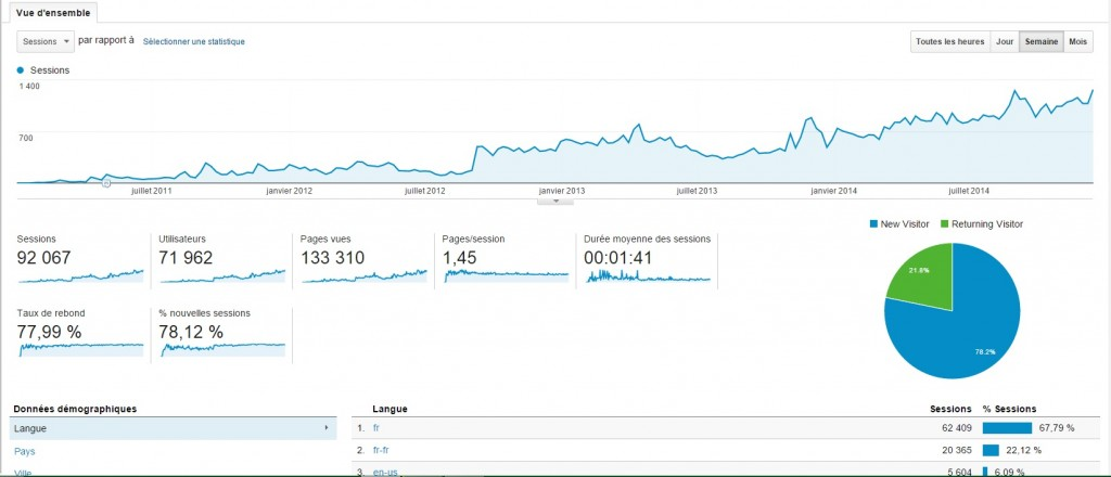 google analytics-2011-2014