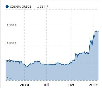 CDS Grèce 5 ans_21-01-2015