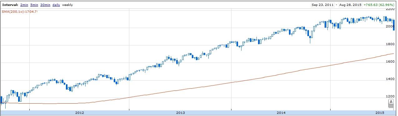 S&P500 Index 2011-2015