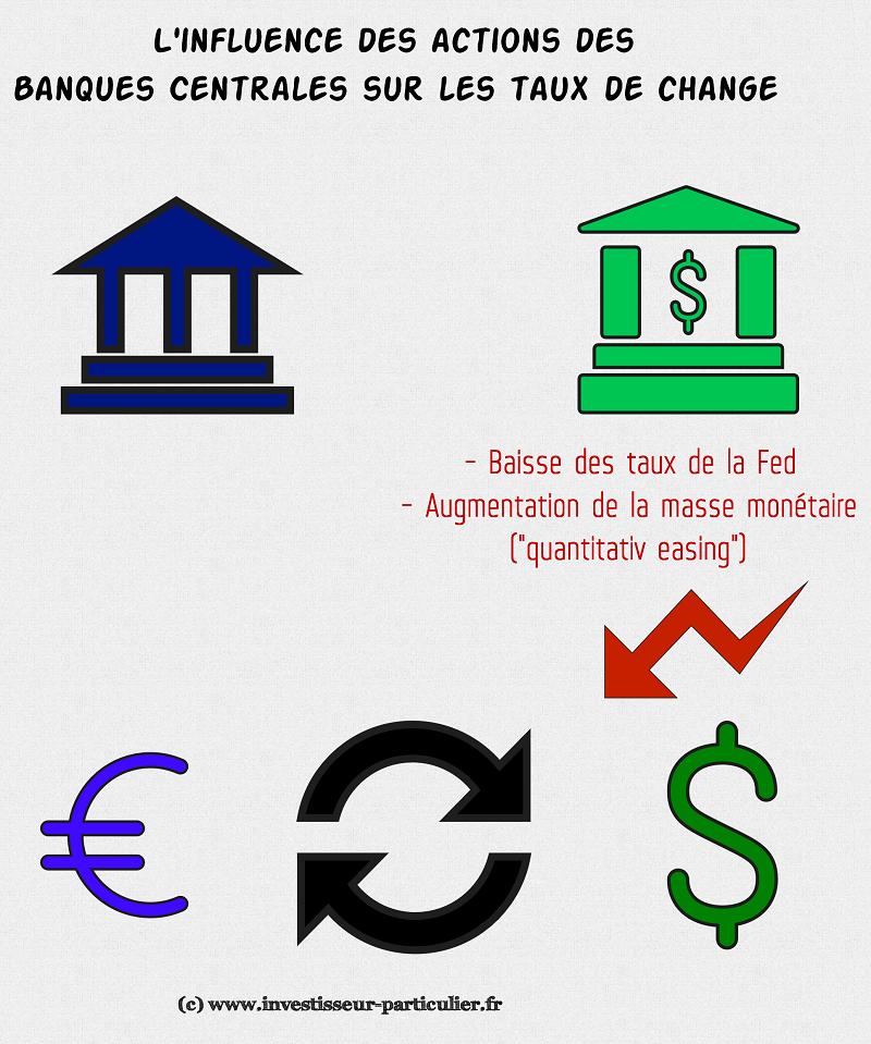 Zanifesto - EUR_USD BCE_Fed (1)