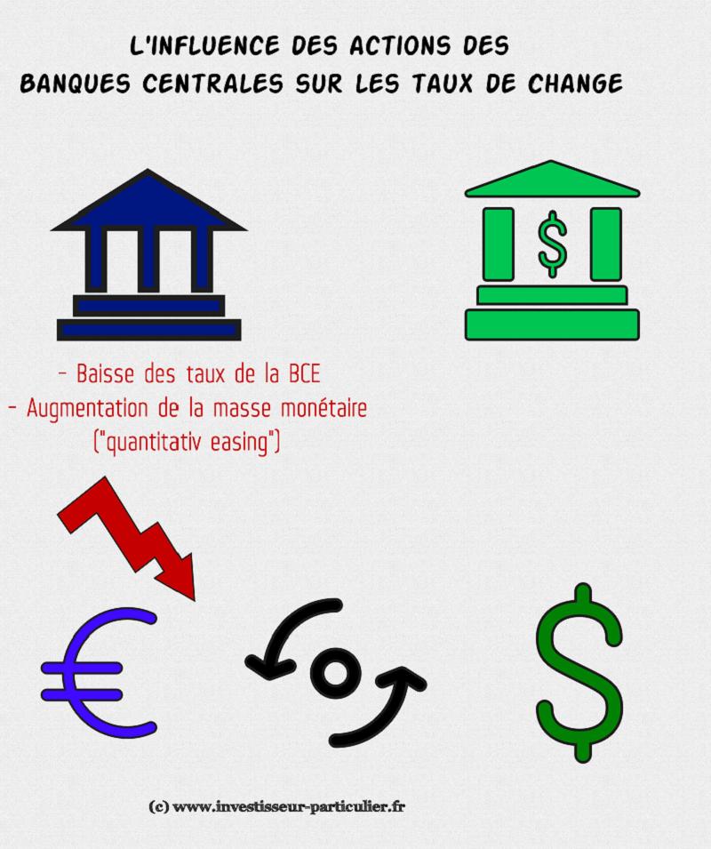 Zanifesto - EUR_USD BCE_Fed (2)
