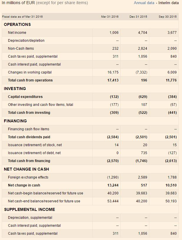 Nordea_cash flow